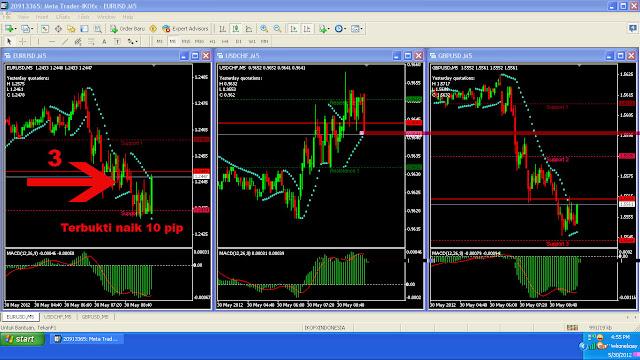 Trading forex bikin bangkrut