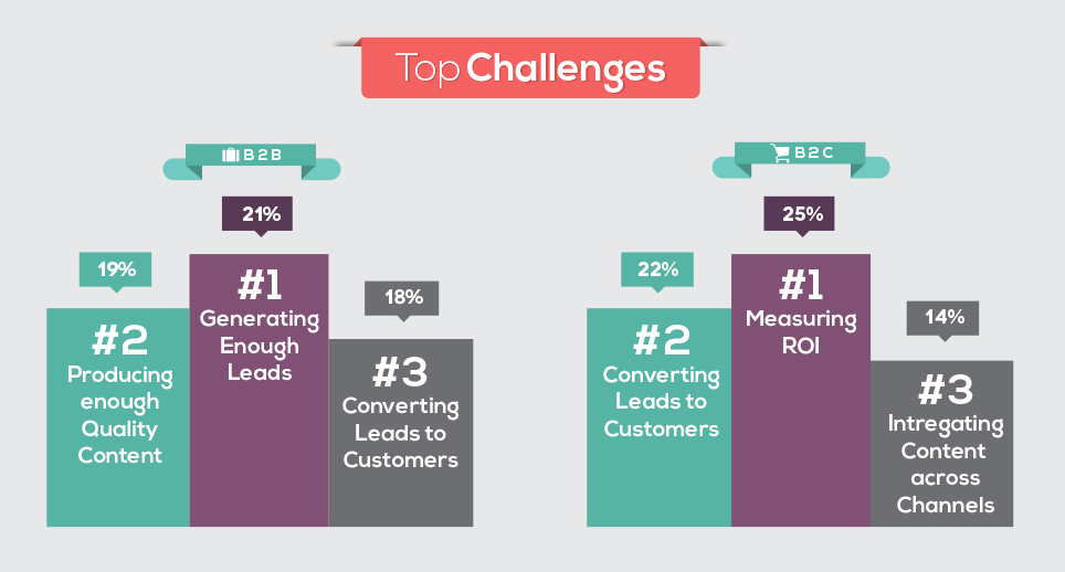 web marketing challenges for 2014