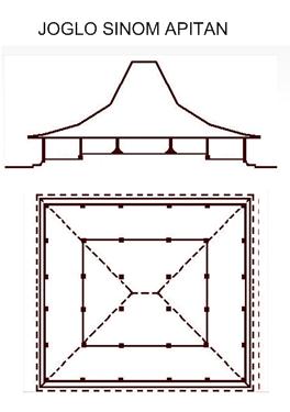 ide ruang arsitektur rumah jawa 2 12 jenis dan bentuk