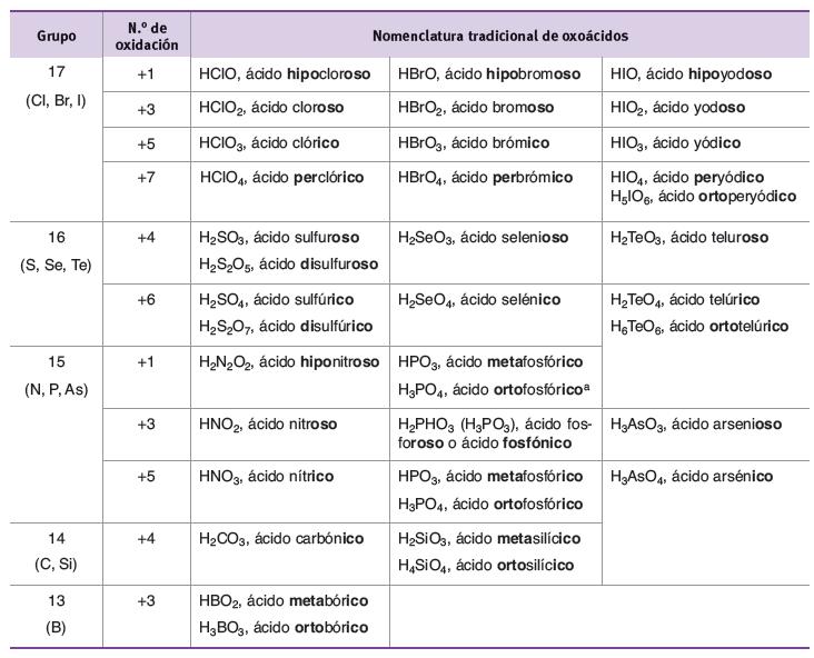 Tabla de ejemplos de oxoacidos