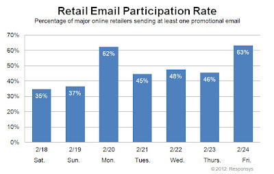 Click to view the Feb. 24, 2012 Retail Email Participation Rate larger