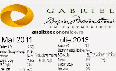 Evoluția acționariatului la Gabriel Resources