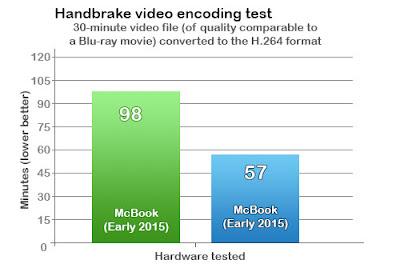 Handbrake video encoding test