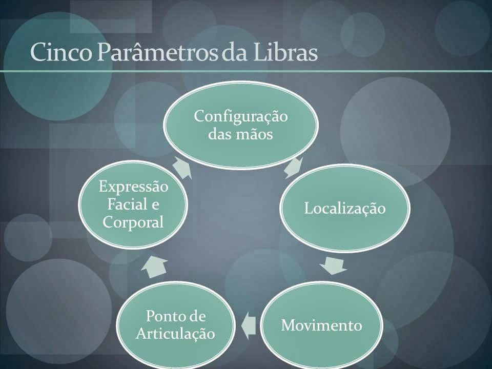 Fabuloso Libras e o Aluno Surdo: Uma pitada da estrutura da Libras. OL77