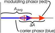 phasor diagram for AM modulation
