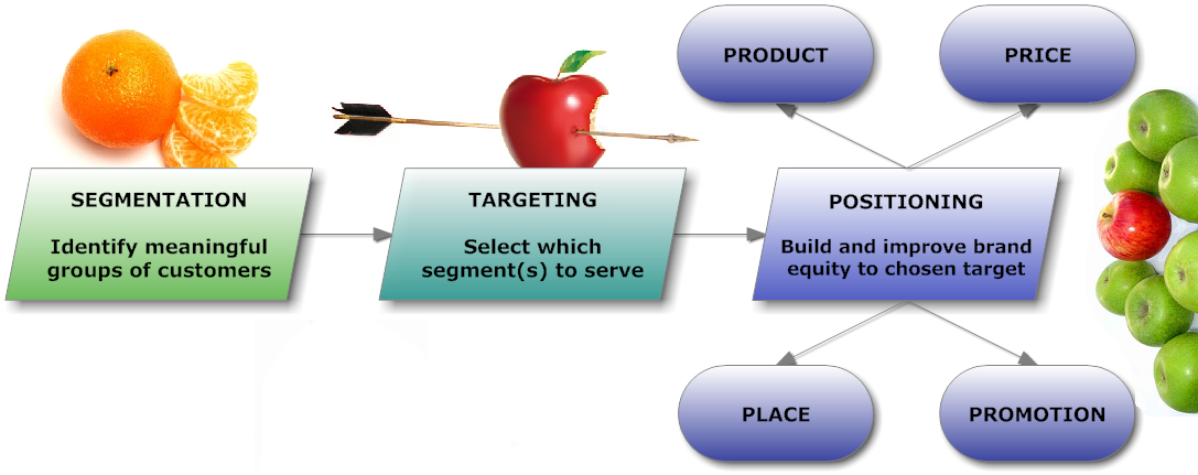 positioning market segments Overview of the segmentation-targeting-positioning model segmenting the customer base the principle of segmentation is to understand the various customer segments present in the market space and to select the segments.