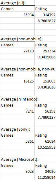 Nintendo, Sony, and Microsoft average ESRB ratings.