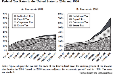 US Taxation 1960-2004