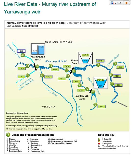 Live river data