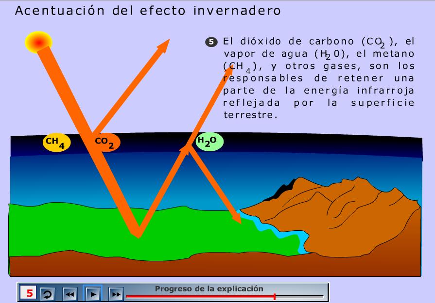 http://recursostic.educacion.es/secundaria/edad/3esobiologia/3quincena4/imagenes/efecto_invernadero.swf