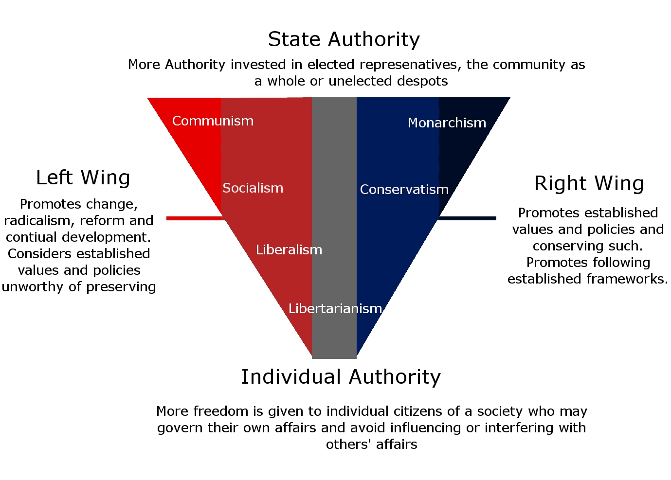 right wing political affiliation abbr