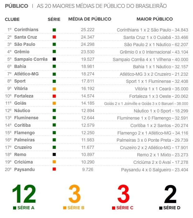 Média de público do Brasileirão 2012