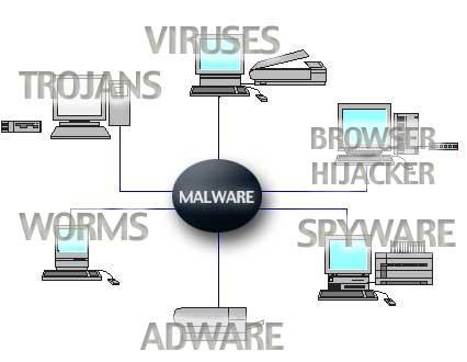 articles different types computer viruses