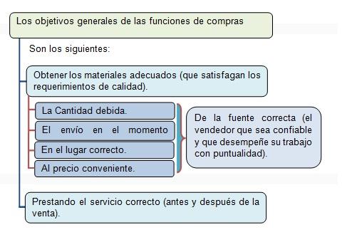 OBJETIVOS DE LA ADMINISTRACIÓN DE COMPRAS