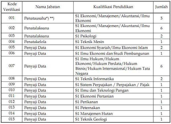 CPNS 2013 Kemenko Perekonomian RI