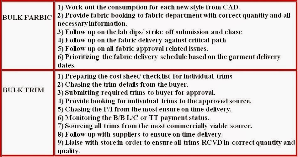 merchandiser job responsibilities02 merchandiser job responsibilities03 - Job Description For Merchandiser