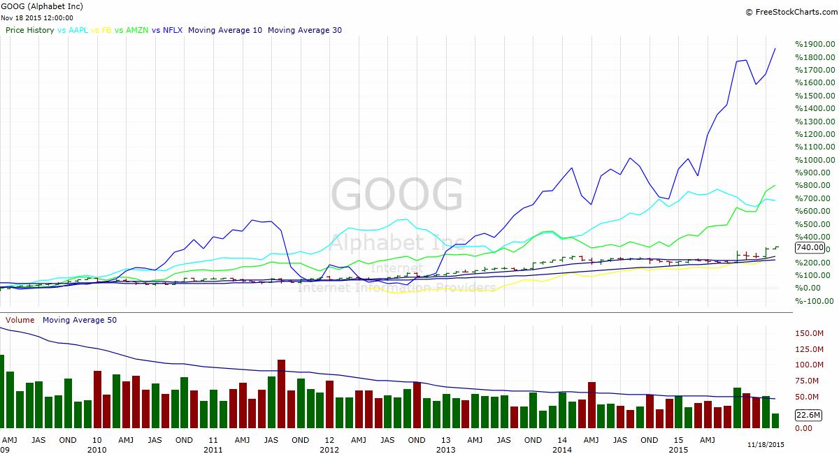 finance trends  google  goog  vs  apple  aapl     u0026quot fang u0026quot  stocks