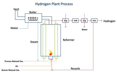 steam methane reforming The steam-methane reforming (smr) process (figure 3) reacts a hydrocarbon with steam (h2o) over a nickel-based catalyst to produce a mixture of hydrogen (h2) and carbon monoxide (co), generically known as synthesis gas (syngas.