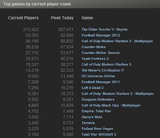 Top Players Skyrim in Steam, Beat MW3