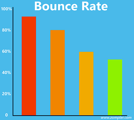 Lower Bounce rates
