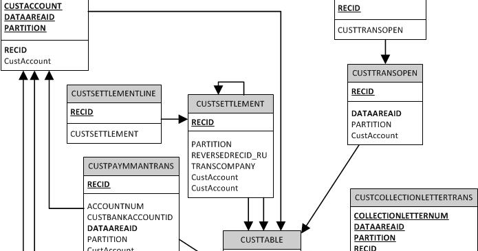 Technical Tutorials On Ms Dynamics Axapta 2012 D365  Erd Account Payable And Account Receivable