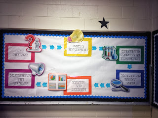 scientific method bulletin board, the scientific method