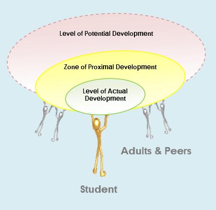 Zone of Proximal Development - Official Website - BenjaminMadeira