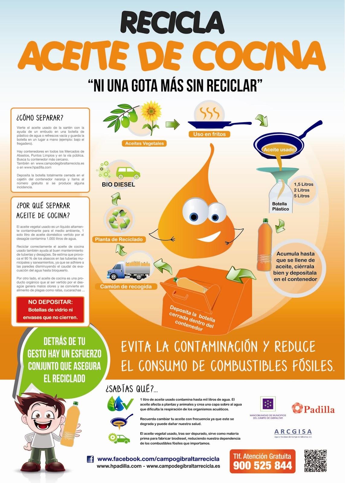 Ekologia eta birziklapena for Reciclar aceite de cocina
