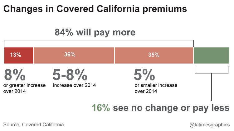 Obamacare Premiums Rising, ACA, Affordable Care Act, scam