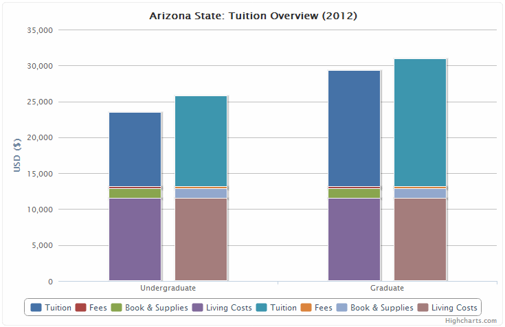 2012 Arizona State Colleges Tuition Analysis Chart