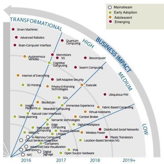 What #trends in IT 2020