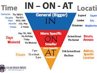 Preposition: Pengunaan kata In, On dan At Pada Bahasa Inggris