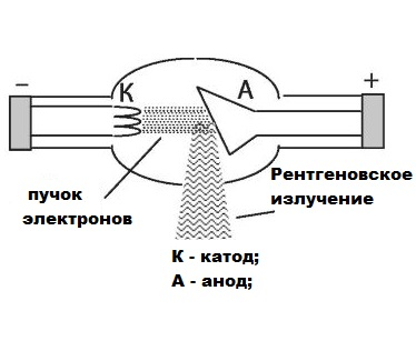 Как найти кпд рентгеновской трубки