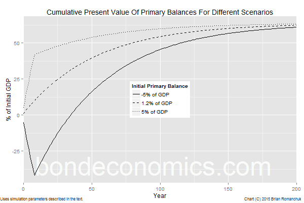 Chart: Cumulative Discounted Primary Balances