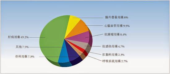 中生製藥(1177)  2013年 產品營業額比重