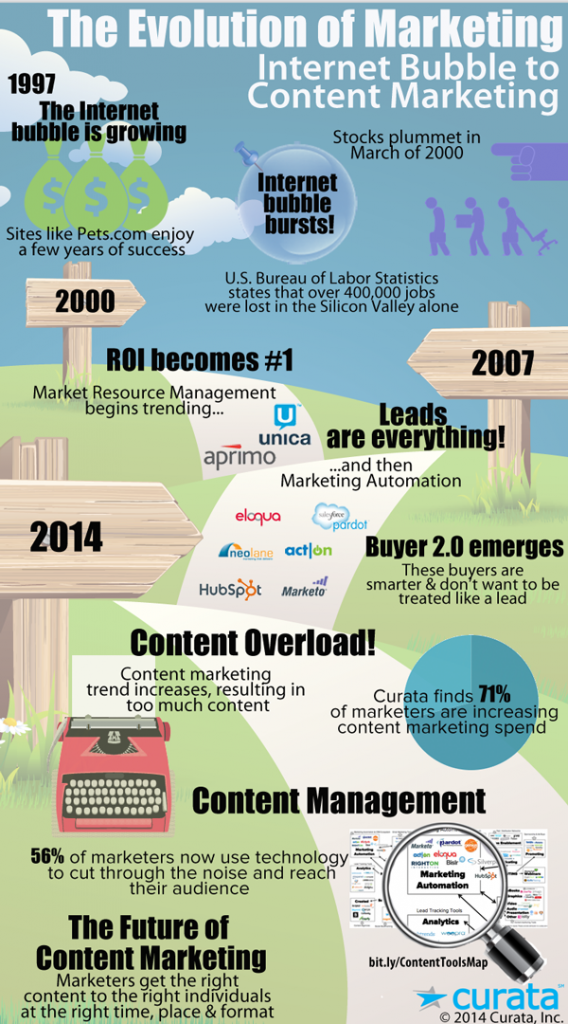 The Evolution of Marketing - Infographic