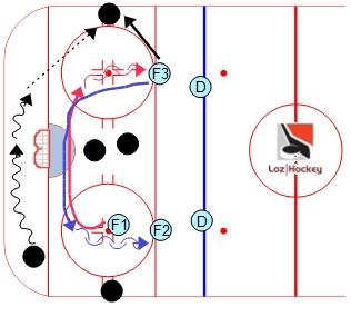 1-2-2 permutation de corridors.  Loz Hockey.  Ressource gratuite regroupant trucs, conseils, vidéos et exercices pour joueurs et entraîneurs de hockey