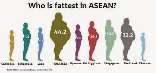 obesiti dan produk kesuburan