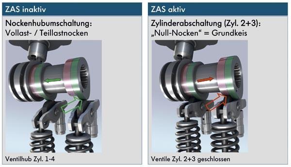 Sistema de desconexion de cilindros de VW