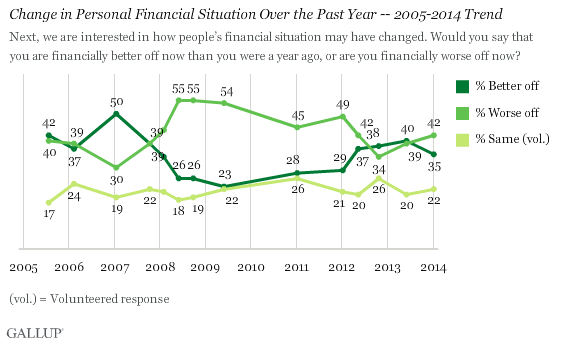 Depression Year 6: More Americans Worse Off Financially - change in financial situation