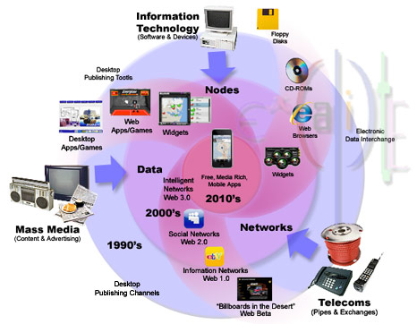 convergence in technology essay
