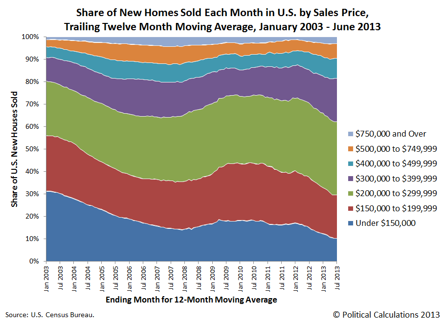 Share of New Homes Sold in U.S. Each Month by Sales Prices, Trailing Twelve Month Moving Average, January 2003 through June 2013
