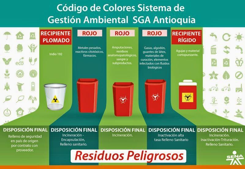 Código de Colores del Sistema de Gestión Ambiental SGA