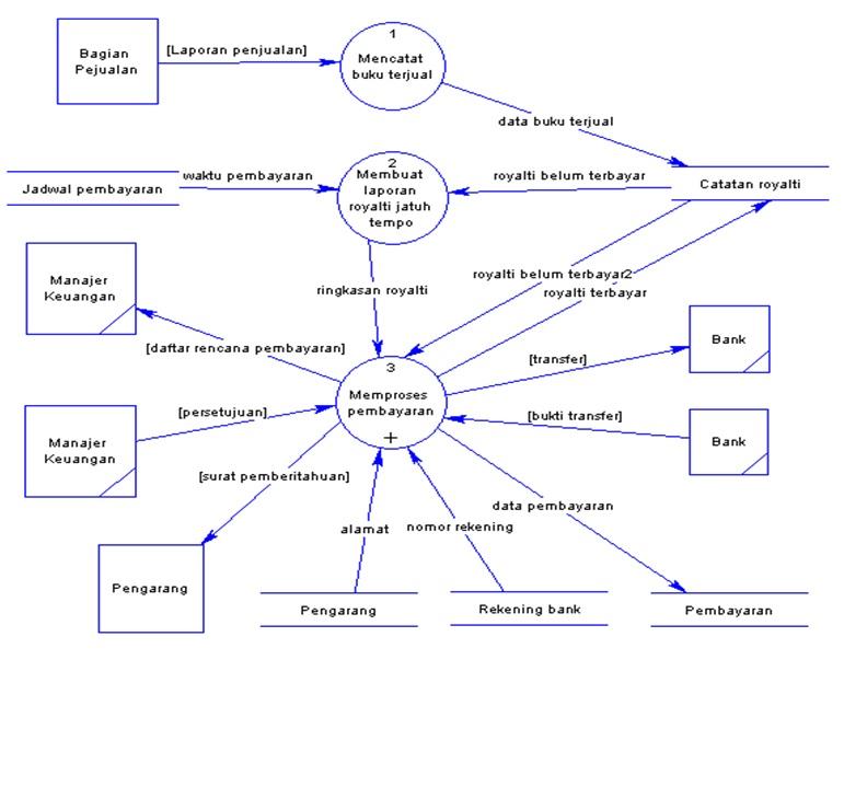 O0oselamat datang di blog um historika febri tiarinao0o diagram level 1 ccuart Image collections