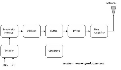 Fadhlan0 blogspot o blok diagram pemancar dan penerima radio fm stereo fadhlan0 blogspot o ccuart Choice Image