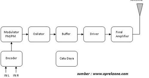 Fadhlan0 blogspot o blok diagram pemancar dan penerima radio fm stereo ccuart Images