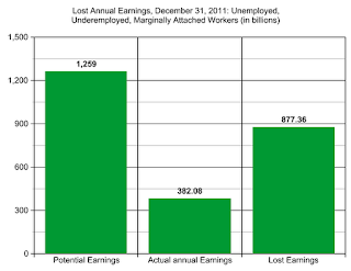 Lost Earnings Too Much For Recovery - Unemployed Lost Earnings Chart 2011