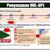 Ombudsman RI Ungkap Pungli di Kantor BPLHD se-Jabodetabek