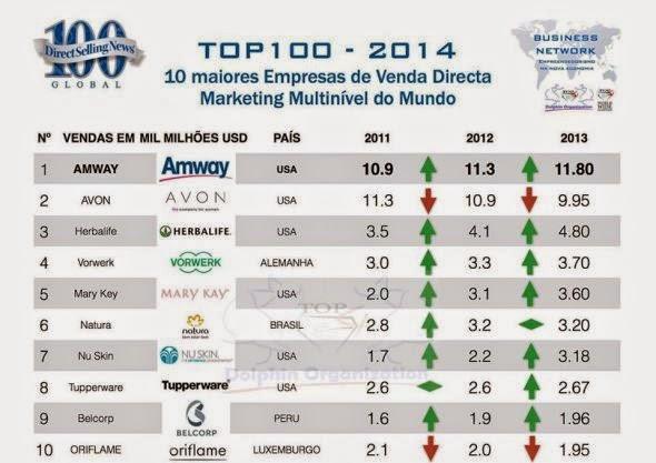 As 10 Maiores Empresas de MMN no Mundo