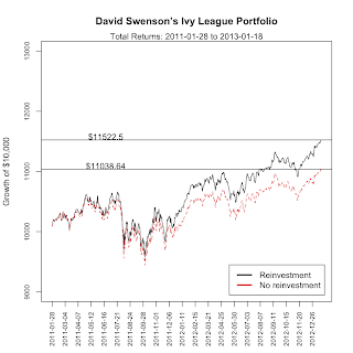 growth of david swenson ivy league portfolio
